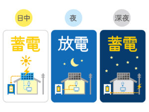 ご家庭に合う蓄電池、合う使い方をご提案できる会社